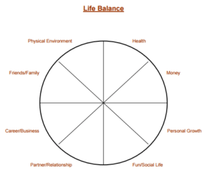 Life Balance Wheel - Clare Evans